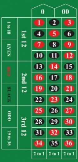 roulette wheel glossary  bets  payouts  quiz  u0026 strategy